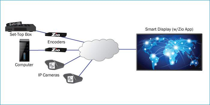 zio-app-smart-display-diagram.jpg